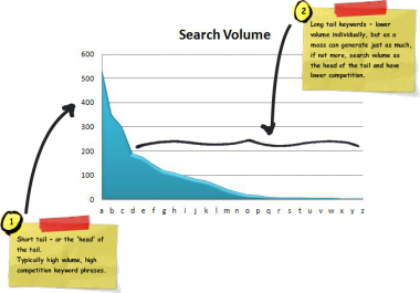 find kick-ass LONG TAIL KEYWORDS to help drive   TRAFFIC to your site!