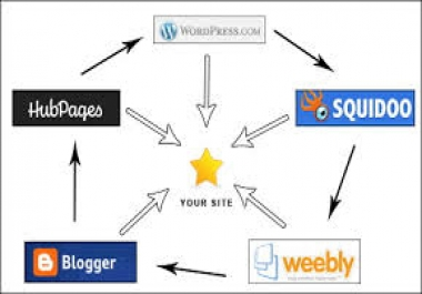 give you a High PR Link Wheel to get high Google rankings