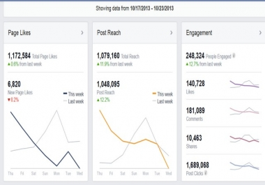 promote your business,website,page To 1,170,000 fans on Facebook fan page