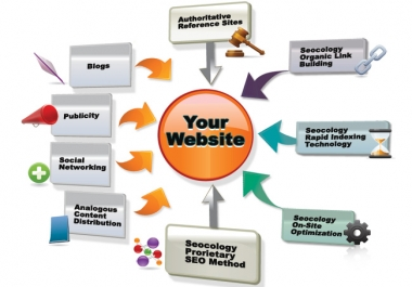 submit your website or blog to 1,000 backlinks,10,000 Visitors  and directories for SEO + 1000ping+add Your site to a 500+Search Engines+with Proofs